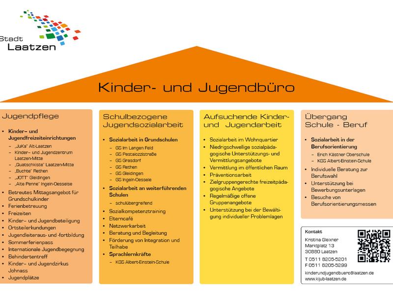 Vier Säulen des Kinder- und Jugendbüros: Jugendpflege, Aufsuchende Kinder- und Jugendarbeit, schulbezogene Jugendsozialarbeit, Übergang Schule - Beruf